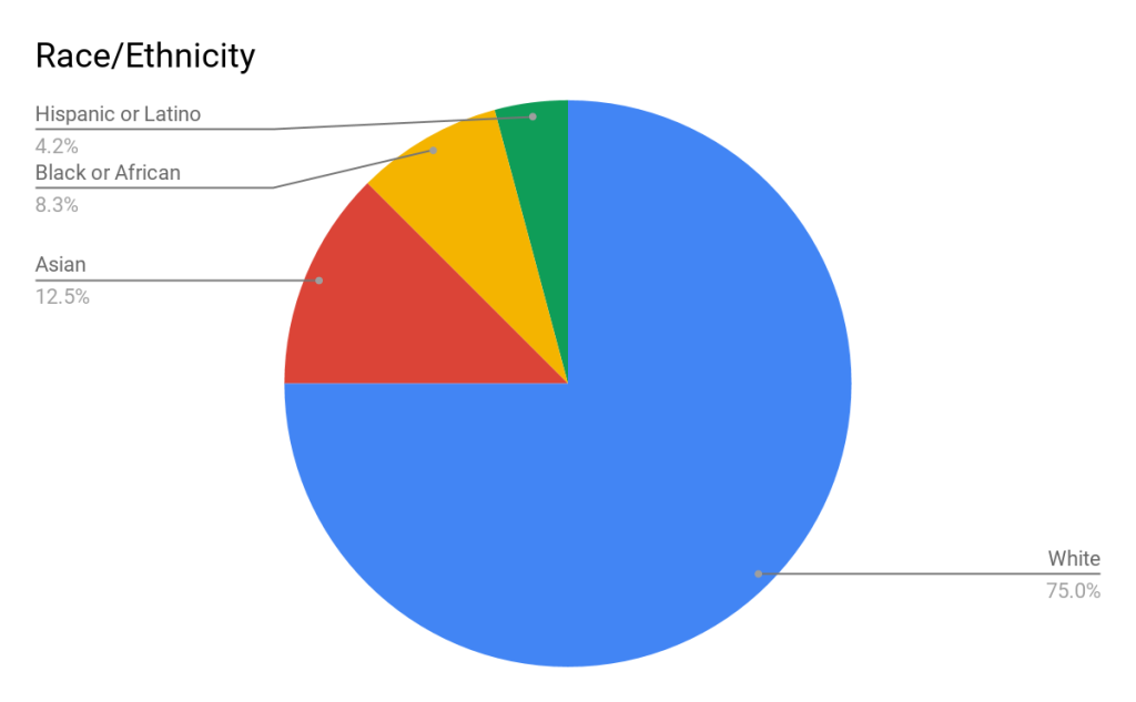 A pie graph that shows the breakdown of race/ethnicity in our sample. The sample was predominantly white (75%), followed by Asian (12.5%), Black or African American (8.3%), and Hispanic or Latino (4.2%).